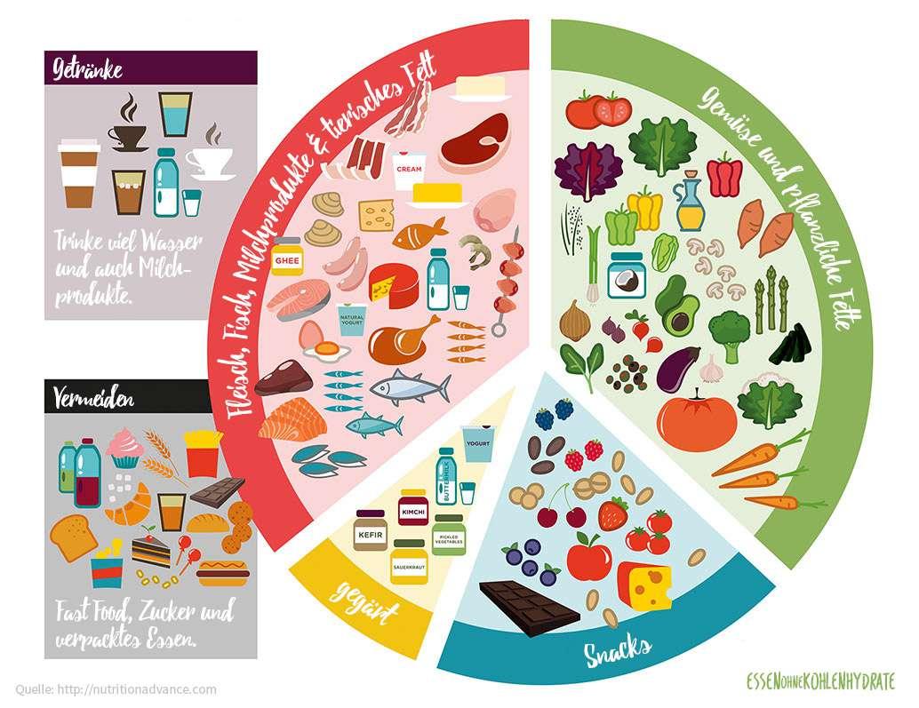 Abnehmen Mit Essen Ohne Kohlenhydrate Essen Ohne Kohlenhydrate