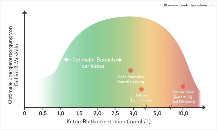 Optimaler Bereich der Ketose