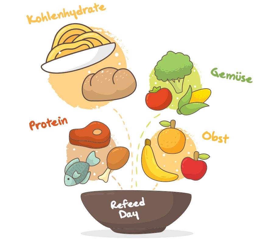 Makros beim Refeed-Day