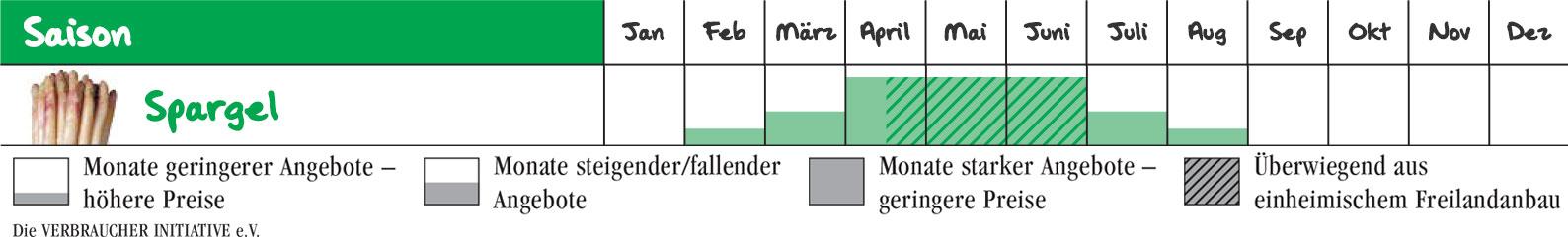 Wann ist Spargel-Saison in Deutschland?