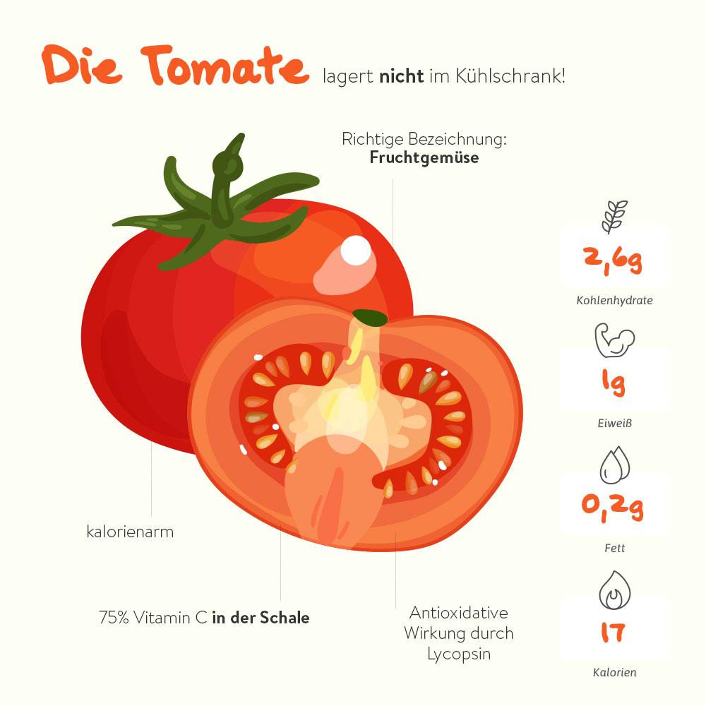 Die Tomate – das pralle Fruchtgemüse