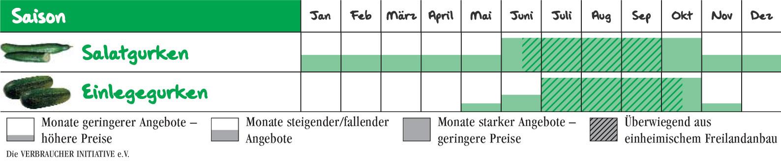 Wann gibt es Gurken in Deutschland?