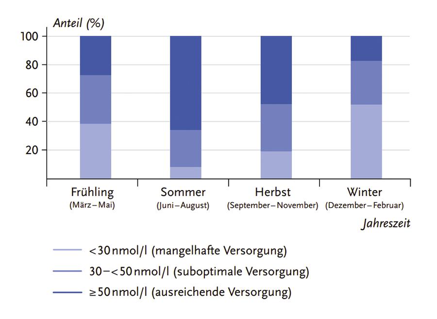 vitamin d verteilung deutschland
